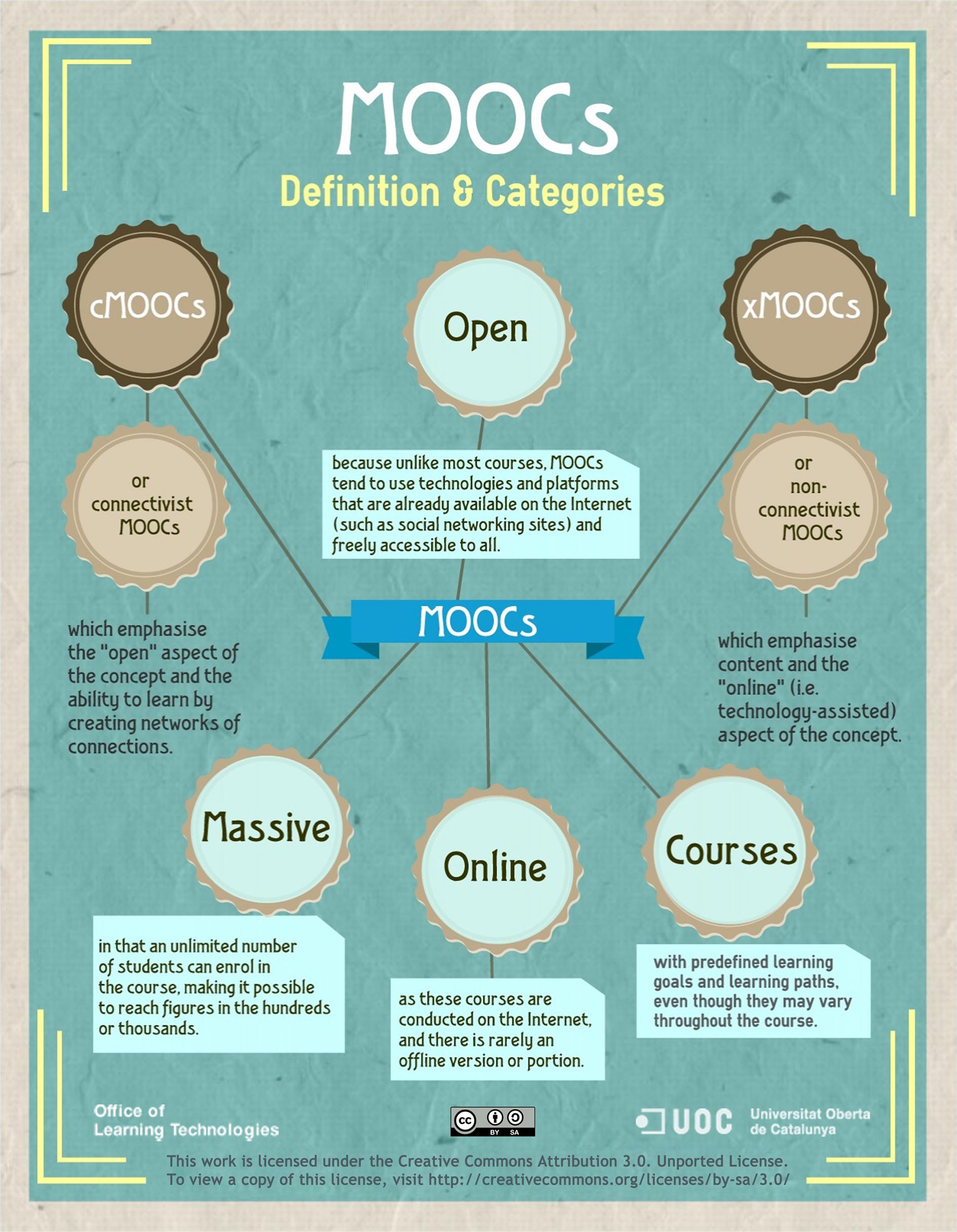 f945f4662c Μαζικά Ανοιχτά Διαδικτυακά Μαθήματα (MOOCs)  δυνατότητες και προκλήσεις για  την αξιοποίησή τους στην ελληνική δευτεροβάθμια εκπαίδευση